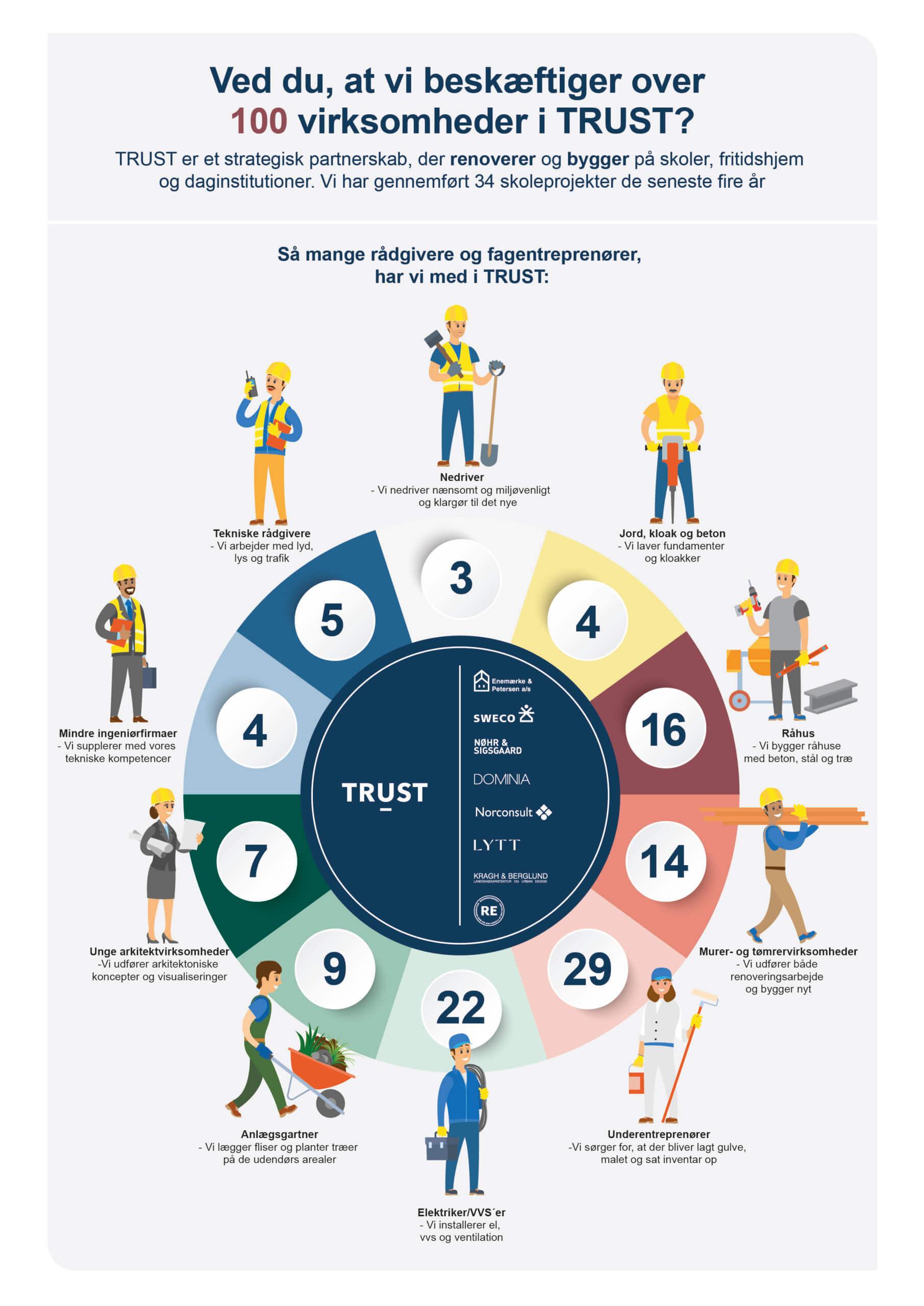 TRUST infografik